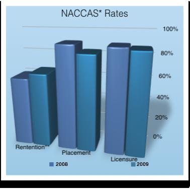 Naccas Rates
