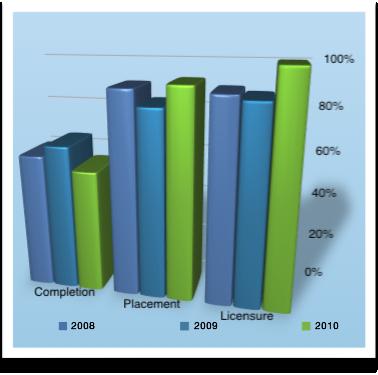NACCAS Rates 2010