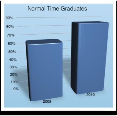 Normal Time Graduates